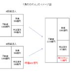 J-REIT 負ののれんイメージ図