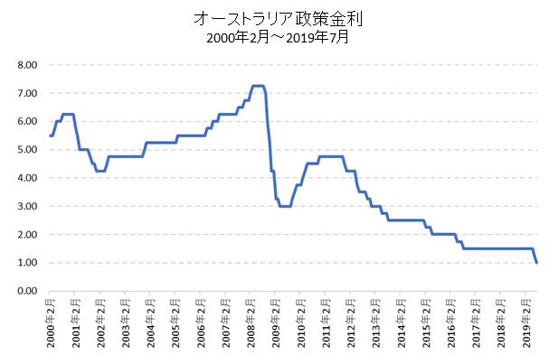 オーストラリア政策金利推移