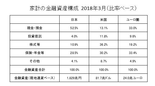 家計の金融資産日米欧
