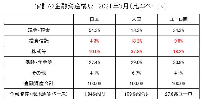 家計の金融資産構成2021(日本・米国・ユーロ圏)【比率ベース】