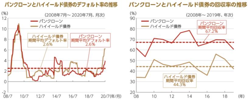バンクローン・ハイイールド債のデフォルト率と回収率