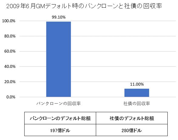 GMデフォルト時の回収率