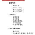 日本の国際収支の内訳