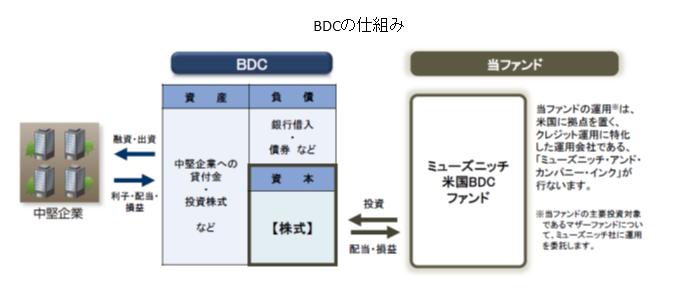 BDC仕組み