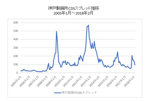 神戸製鋼所CDSチャート