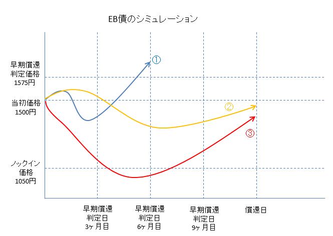 EB債シュミュレーション