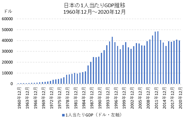 日本の1人当たりGDP推移
