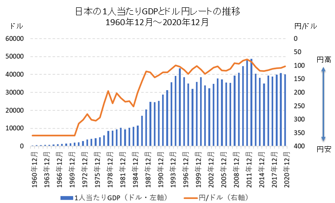 日本の1人当たりGDPとドル円レートの比較チャート