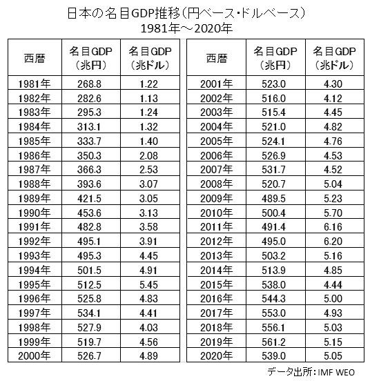 日本の名目GDP(円ベース・ドルベース)推移