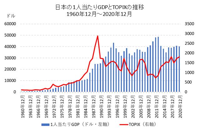日本の1人当たりGDPとTOPIXの比較チャート