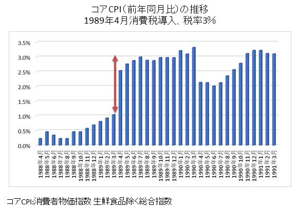 消費税導入でCPI上昇