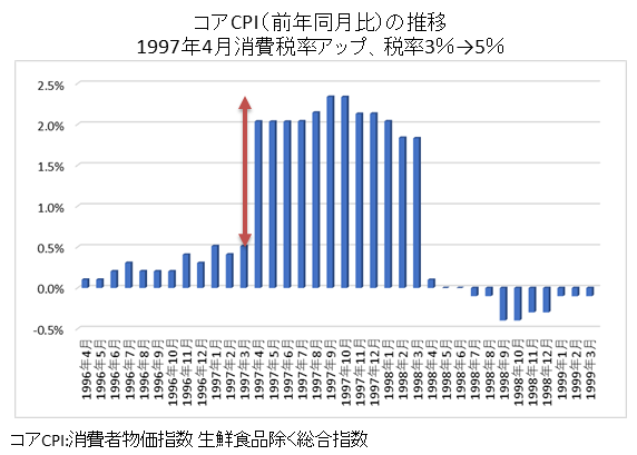 消費税アップでCPI上昇