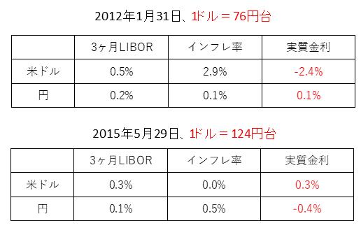 日米実質金利差の変化(2012年と2015年)