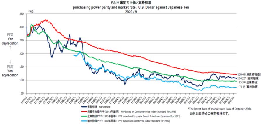 ドル円購買力平価の長期チャート