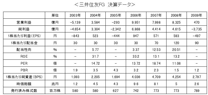 三井住友FG決算データ時系列①
