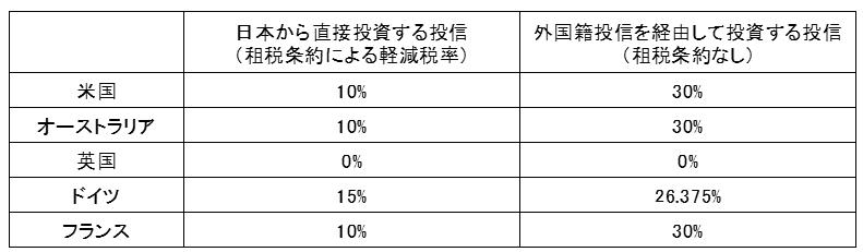 投信で株式・REITに投資した場合の海外源泉徴収税率(主要国)