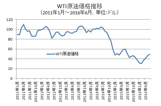 WTI原油価格推移チャート