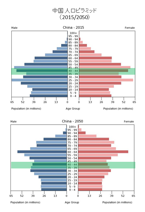 population_pyramid_china