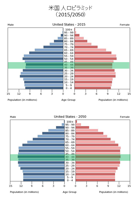 population_pyramid_usa