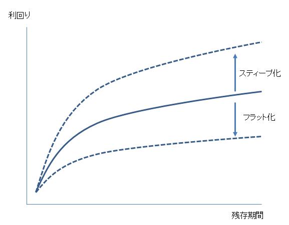 イールドカーブスティープ化フラット化