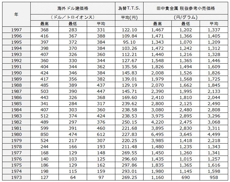 金価格(ドル建て・円建て)推移