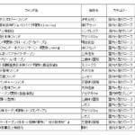 日本株アクティブファンドのリターンランキング