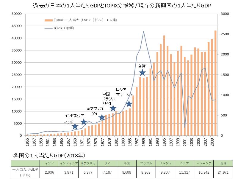 日本の1人当たりGDPの推移と新興国の現状
