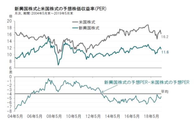 新興国株式のPER推移