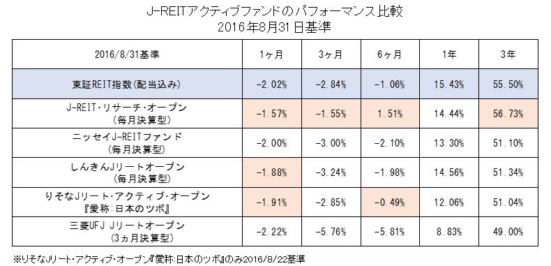 J-REITアクティブファンドのパフォーマンス比較(2016年8月基準)