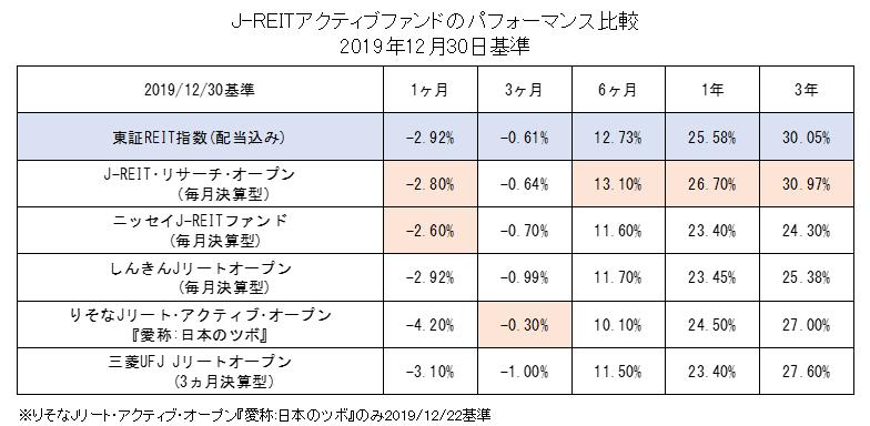 J-REITアクティブファンドのパフォーマンス比較(2019年12月基準)