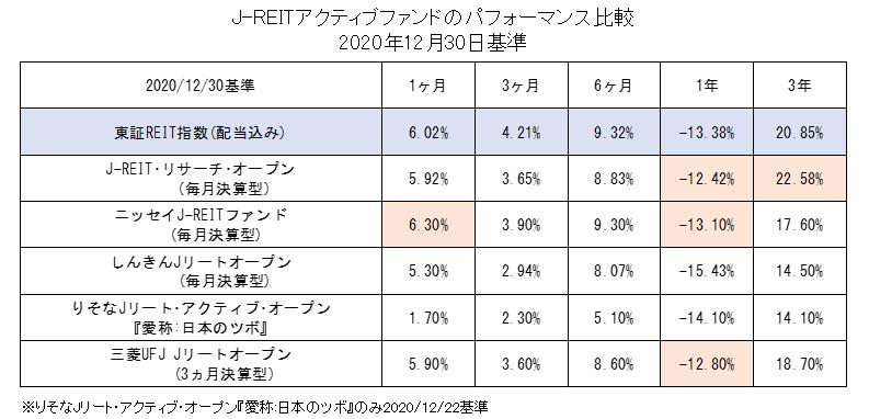 J-REITアクティブファンドのパフォーマンス比較(2020年12月基準)