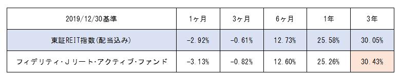 フィデリティ・Jリート・アクティブ・ファンドのパフォーマンス比較(2019年12月基準)