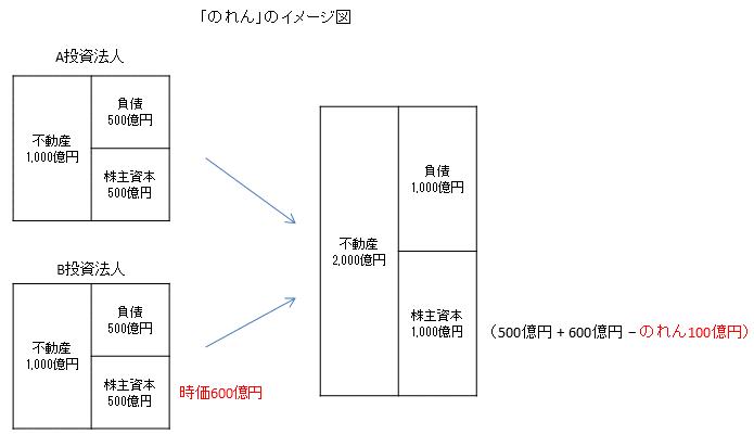 のれんのイメージ図