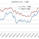 日本株とドル円レート