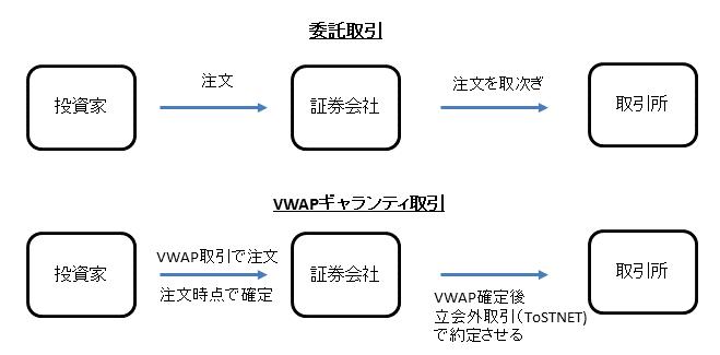 VWAP取引の流れ