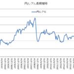 円レアルチャート