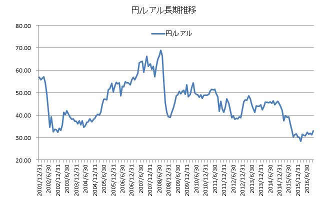 brazil_chart_yen