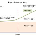 転換社債(CB)変動のイメージ
