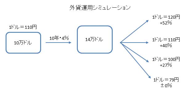 外債投資のシミュレーション