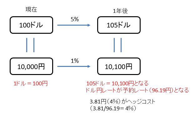 為替ヘッジコスト理論値計算