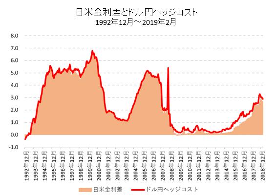 日米金利差とヘッジコスト長期チャート