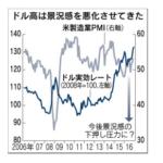 米ドル実効レートとPMI