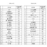 時価総額上位(日本)
