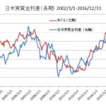 日米実質金利差