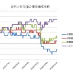 金利上昇局面の債券価格推移