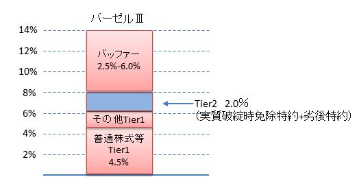 バーゼルⅢ対応新型劣後債Tier2