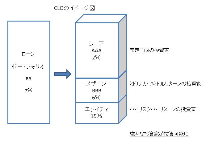 CLO仕組み図