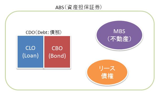 ABS、CLOイメージ図
