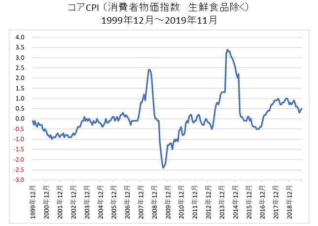 日本のコアCPIの長期チャート