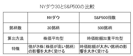 NYダウ・S&P500比較表